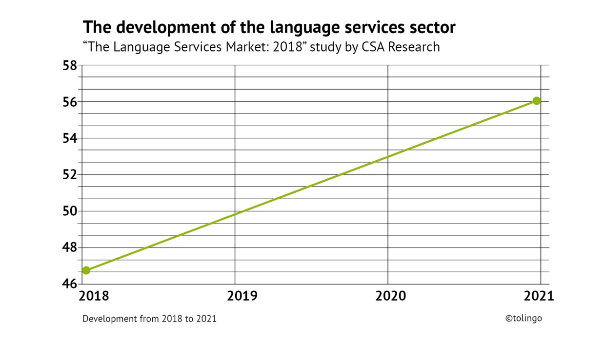Demand for translation continues to rise